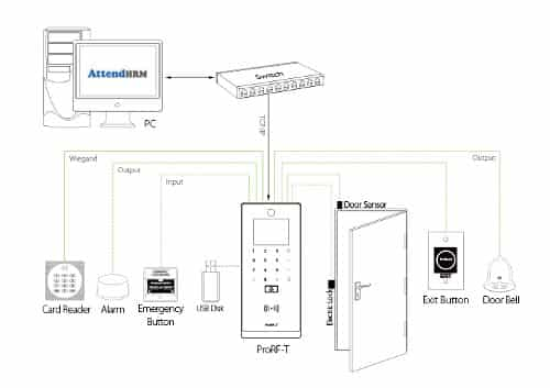 ProRF-T-RFID Access Control Terminal Connection Diagram on